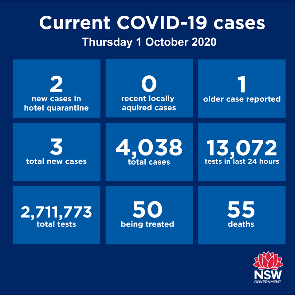 GOOD NEWS again: no community transmission anywhere in NSW for the sixth day in a row! Just two new cases reported statewide over the past 24 hours. Both are