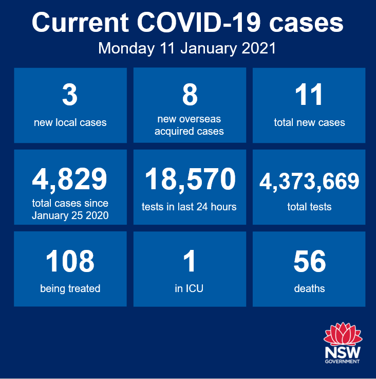 The good news is that the Sydney clusters remain under control and the local area remains Covid-free. Just 3 new cases of community transmission recorded in NSW in the