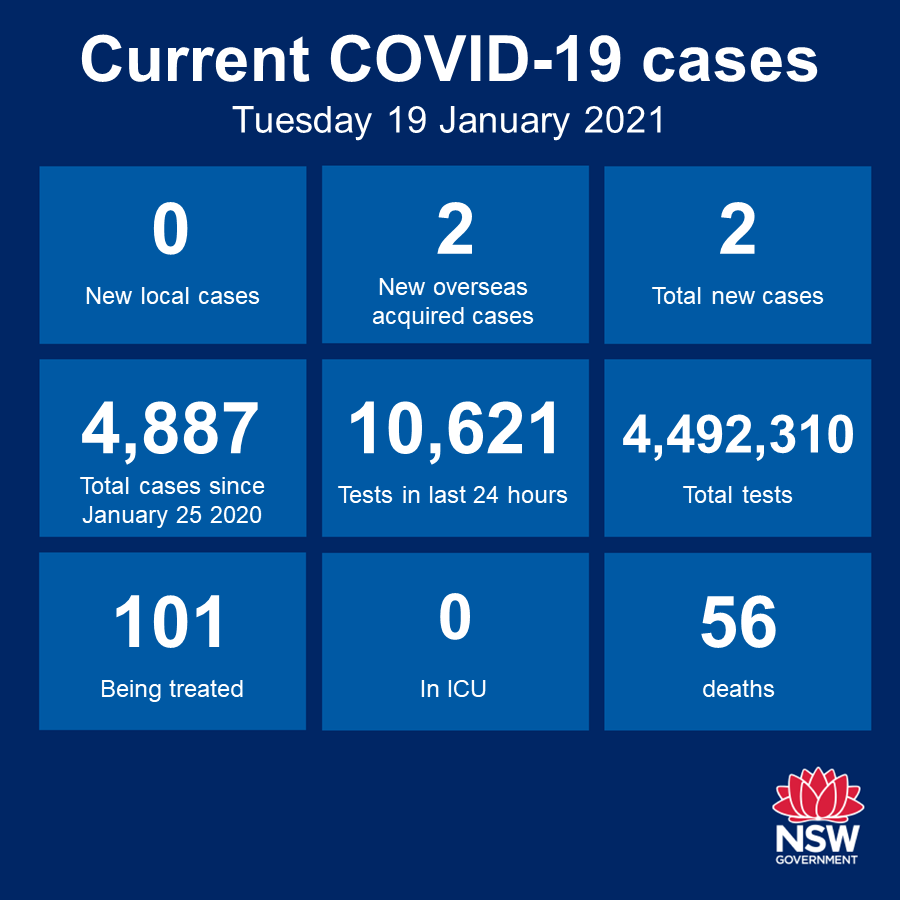For the second day running, there were NO NEW CASES of community transmission in NSW in the 24 hours to 8pm, but testing numbers are still down and remain a