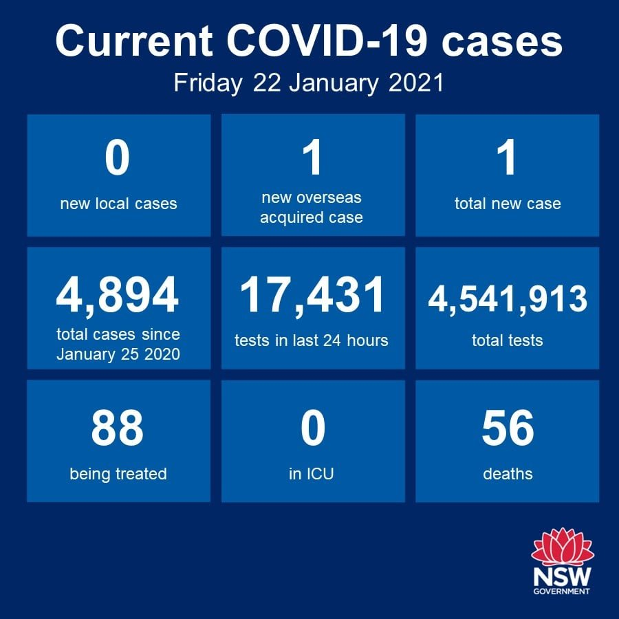 No new cases of community transmission anywhere in NSW for the fifth day in a row. The Hunter-New England region has now gone 168 days without a locally-acquired