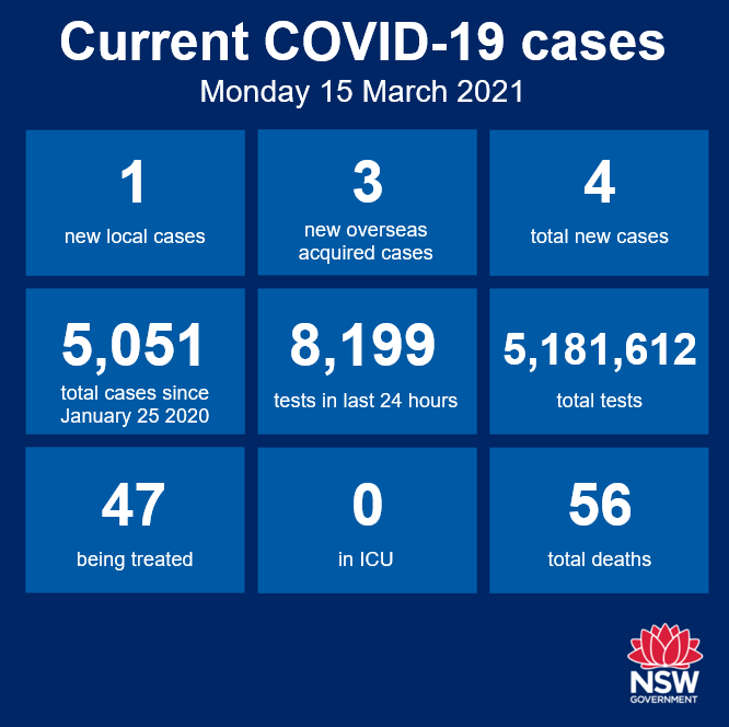 As reported yesterday, NSW has recorded its first case of community transmission in almost two months. A security guard from a quarantine hotel in Sydney has been