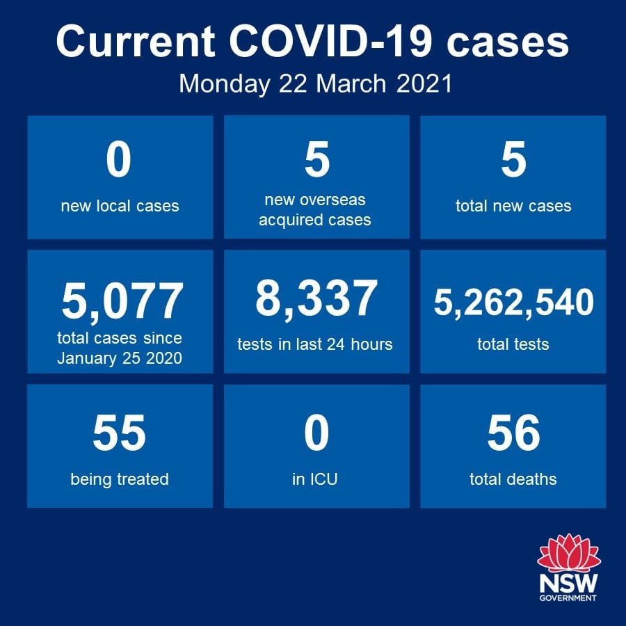 Just a quick Covid update, which I apologise for not getting to over the past few days! As you may have heard, there's been delays in the Federal Government getting