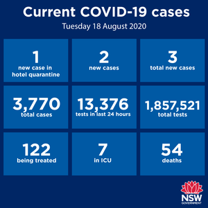 Some very encouraging news today. Not only have we recorded the 12th consecutive day of having no new cases in the Hunter-New England region, there has only been