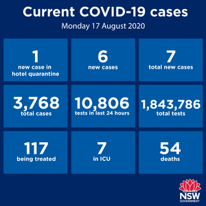 For the 11th consecutive day there were no new cases in the Hunter-New England region over the past 24 hours. Thanks to everyone who is doing their bit to keep it