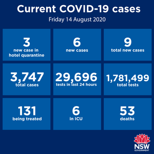 No new cases in the Hunter-New England region again today. That's eight days in a row and a great sign that the four cases who visited two Newcastle schools and a