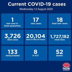 No new cases in the Hunter-New England region today. That's five days in a row since last week's cases were tracked and contained. Great job everyone! NSW has