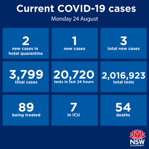 For the 18th consecutive day there were no new cases in the Hunter-New England region. Statewide, just three new cases have been reported over the past 24 hours
