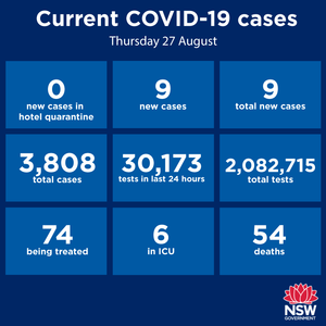 Three weeks without a new case in the Hunter-New England region! Well done everyone! I haven't been briefed on any details yet, but Premier Gladys Berejiklian