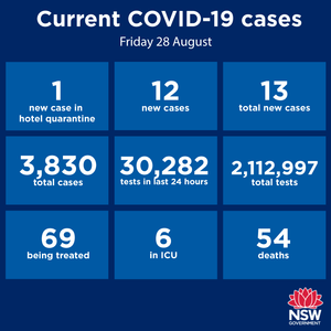 Firstly some good news: no new cases in the Hunter-New England region in the past 24 hours - 22 consecutive days. In another blow for this year's Yr12 students,