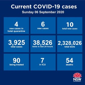 No new cases in the Hunter-New England region for the 30th consecutive day. In fact, the region is now Covid-free with zero active cases. There were 10 new cases