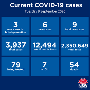 Happy to report that Covid-19 remains very much under control in our region and throughout NSW. Thanks to everyone doing the right thing, as well as those doing