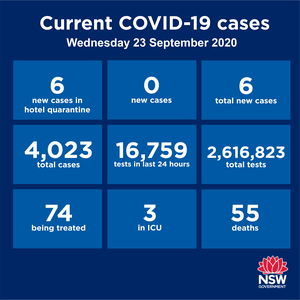 The BIG NEWS today is that NSW has recorded zero community transmission for the second day in a row. There were six new cases recorded in the State over the past