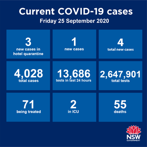NSW has recorded four new cases in the past 24 hours. Three of those are returned travellers in hotel quarantine while the other is a community transmission in south-west Sydney
