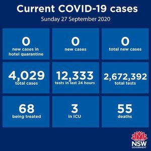 GREAT NEWS today: NSW has recorded zero new cases over the past 24 hours. Zip, zilch, none! Here's hoping that trend continues. Obviously, there were no new cases in the Hunter