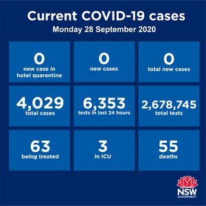 Two big zeroes for the second day running! NSW has recorded no new cases over the past 24 hours - that's zero community transmission and zero returned travellers