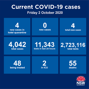 NO community transmission anywhere in NSW for an entire week! Just four new cases reported statewide over the past 24 hours. All are returned travellers already in