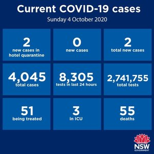 NINE consecutive days with no community transmission anywhere in NSW! Just two new cases reported statewide over the past 24 hours - both returned travellers in