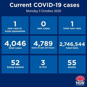 THE GOOD NEWS CONTINUES - no community transmission anywhere in NSW for the 10th consecutive day. Just one new case reported statewide over the past 24