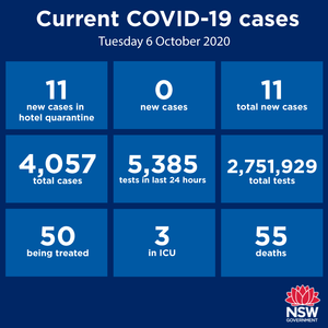NO community transmission anywhere in NSW for the 11th consecutive day. There were 11 new cases reported statewide over the past 24 hours, but all are returned