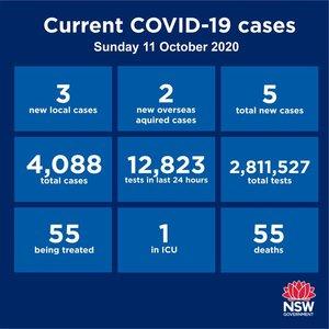 Just five new cases have been reported in NSW over the past 24 hours. Two are returned travellers in hotel quarantine. Of the three others, two are linked to a known