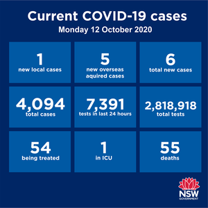 Some very encouraging news about last week's new cases in Sydney - there were just six new cases reported in NSW over the past 24 hours and five of them are