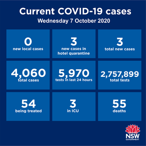 Keep it going NSW! NO community transmission anywhere in NSW for the 12th consecutive day.  There were 3 new cases reported statewide over the past 24 hours,