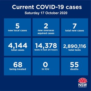 Just 7 new cases reported statewide over the past 24 hours. Two of them are returned travellers already in quarantine while the remaining five are linked to the