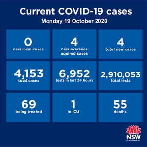Zero community transmission in NSW over the past 24 hours and that's great news. There were, however, four new cases among the returned travellers in hotel