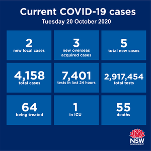 Five new cases reported statewide over the past 24 hours. Of those, three are returned travellers in hotel quarantine and the other two are linked to a known cluster