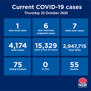For the first time in many months, NSW has zero Covid patients in ICU. There were 7 new cases reported statewide over the past 24 hours. Of those, six are returned