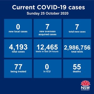 For the third consecutive day, NO locally-acquired cases anywhere in NSW over the past 24 hours. The State recorded 7 new cases but they are all returned overseas