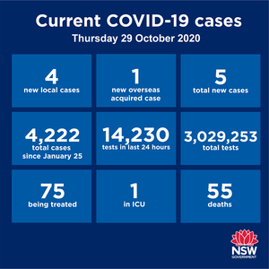 NSW has recorded 5 new cases in the past 24 hours but only 1 is a returned overseas traveller. The other four live in the same house in SW Sydney, but the