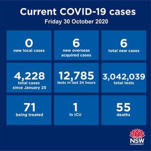 Breaking news: the Queensland border will be opened to Lake Macquarie / Hunter residents from November 3. Meanwhile, NSW has recorded 6 new cases in the past