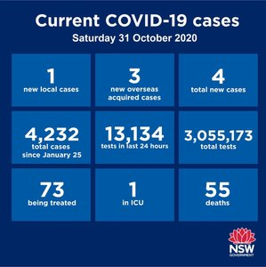 NSW has recorded 4 new cases in the past 24 hours but three are returned overseas travellers in hotel quarantine. The other was a household contact of another case