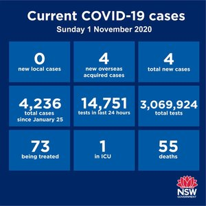 The GOOD NEWS is that there was no community transmission recorded in NSW or Victoria over the past 24 hours. NSW recorded four cases among returned travellers