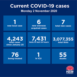 Seven new cases reported in NSW over the past 24 hours. Of those, six are returned overseas travellers in hotel quarantine while the seventh is another child who