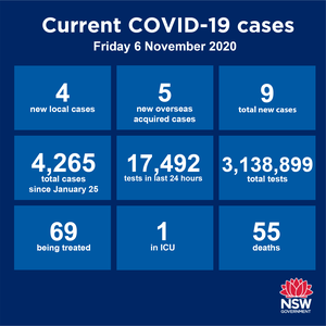 The situation in Australia remains very good, the situation overseas is diabolical. The US has set new records over the past two days, reporting almost 110,000 new cases