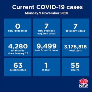 NO new cases of community transmission in NSW, Victoria or Queensland over the past 24 hours. The Hunter-New England region has now gone 94 days without a