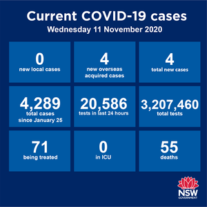The good news continues. NSW has recorded its fourth consecutive day of zero community transmission. Victoria has recorded its 12th consecutive day. The Hunter