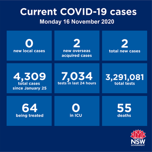 The good news is that NSW has recorded zero community transmission for the 9th day in a row, and Victoria is still recording no new cases. The bad news is that South
