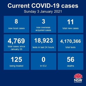 There were 8 new cases in NSW in the 24 hours to 8pm, and 3 among the returned overseas travellers. All of the new cases are linked to the clusters in Sydney. Locally,