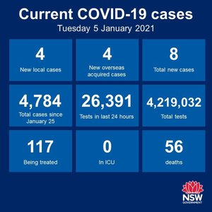 There were four new cases of community transmission in the 24 hours to 8pm, and all are in Sydney. There were also 4 new cases among the returned overseas travellers
