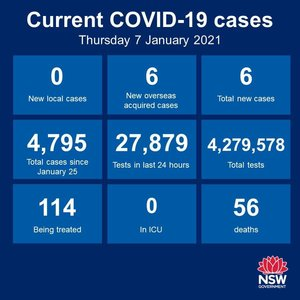 There was no community transmission anywhere in NSW in the 24 hours to 8pm. There were 6 new cases among the returned overseas travellers, however, and they have