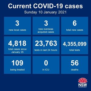 Just the 1 new case of community transmission recorded in NSW in the 24 hours to 8pm, showing that things remain under control. That case is linked to the Berala cluster.