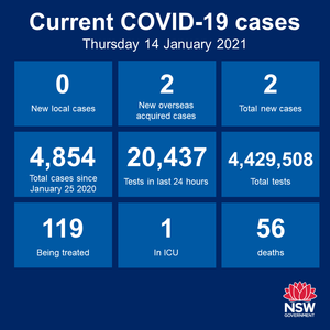 The good news today is that there's been zero new cases of community transmission anywhere in NSW over the 24 hours to 8pm. Hopefully that trend continues. There