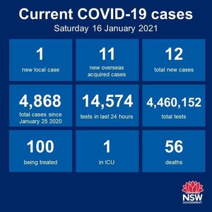 Just the 1 new case of community transmission in NSW in the 24 hours to 8pm, but 11 new cases among the returned overseas travellers in hotel quarantine. The 1