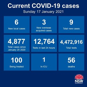 A bit of a step backwards today. There were 6 new cases of community transmission in NSW in the 24 hours to 8pm, but all are close contacts of the single case in