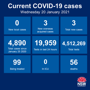 Some better news today. NO NEW CASES of community transmission in NSW for the third consecutive day, and testing numbers are up. Further to my comments about