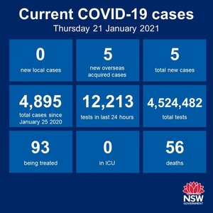 Four days in a row, no new cases of community transmission anywhere in NSW. The Hunter-New England region has now gone 167 days without a locally-acquired case.