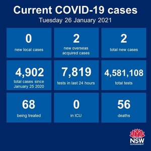 Another day of no new cases of community transmission anywhere in NSW. That's 9 consecutive days.The number of recorded cases worldwide hit 100 million overnight,